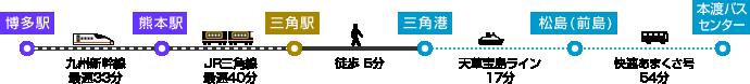 博多駅 九州新幹線最速33分→熊本駅 JR三角線最速40分→三角駅 徒歩5分→三角港 天草宝島ライン22分→松島(前島) 天草宝島ライン35分→本渡港