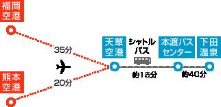 福岡空港 35分または熊本空港 20分→天草空港 シャトルバス約15分→本渡バスセンター 約40分→下田温泉