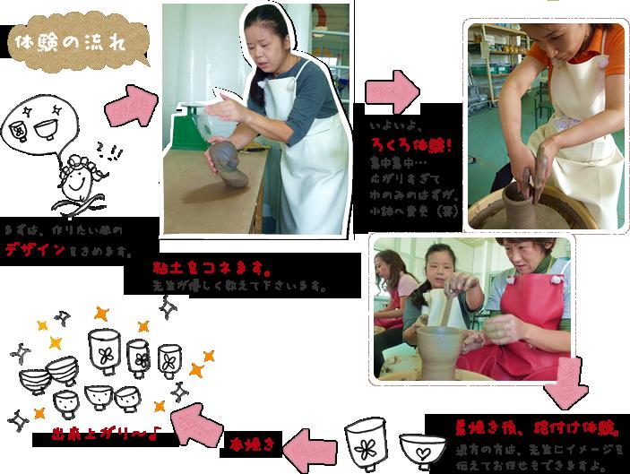 体験の流れ:デザインをきめる→粘土をコネる→ろくろ体験→素焼き後、絵付け体験→本焼き→出来上がり